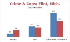 Flint crime stats