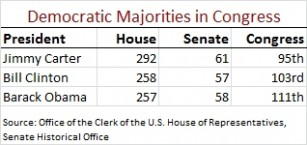 Democratic Majorities in Congress