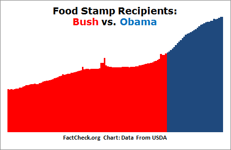 increased food stamps for obama