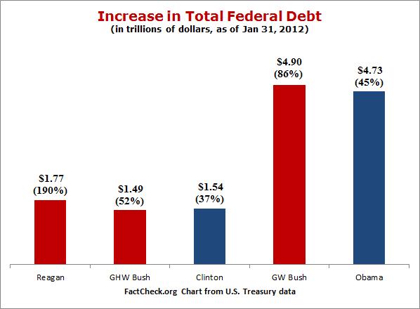 Dueling debt deceptions factcheck org