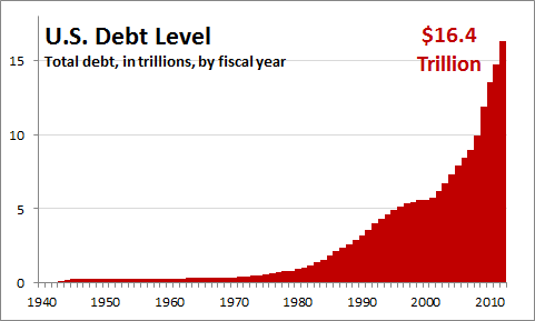 Image result for graph of us public debt