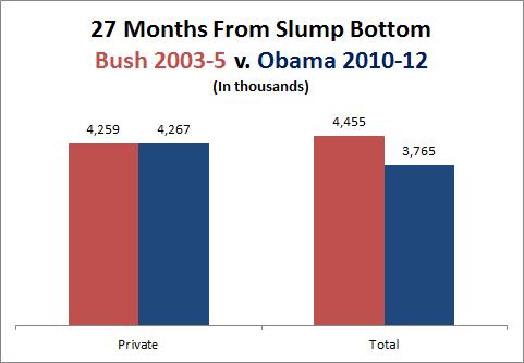 Obama S Economic Sleight Of Hand Factcheck Org
