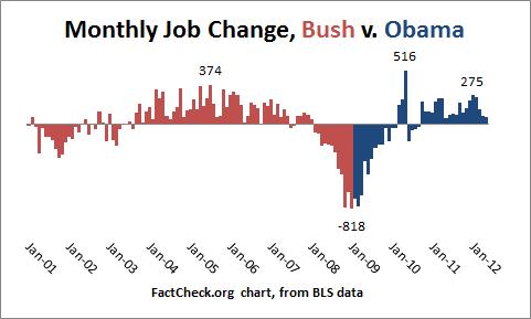 Obamas Economic Sleight Of Hand Factcheck