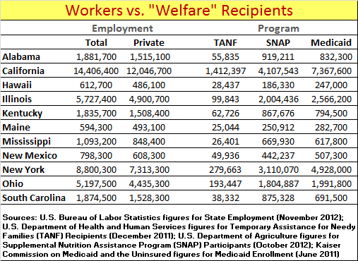 """of """"welfare"""" — those enrolled in Medicaid — none of the states ..."""