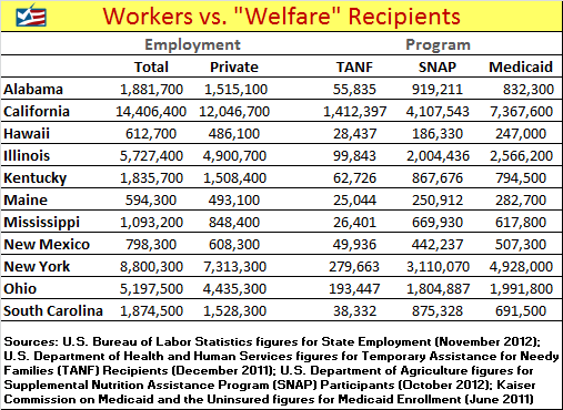 ... Do 11 states now have more people on welfare than they have employed