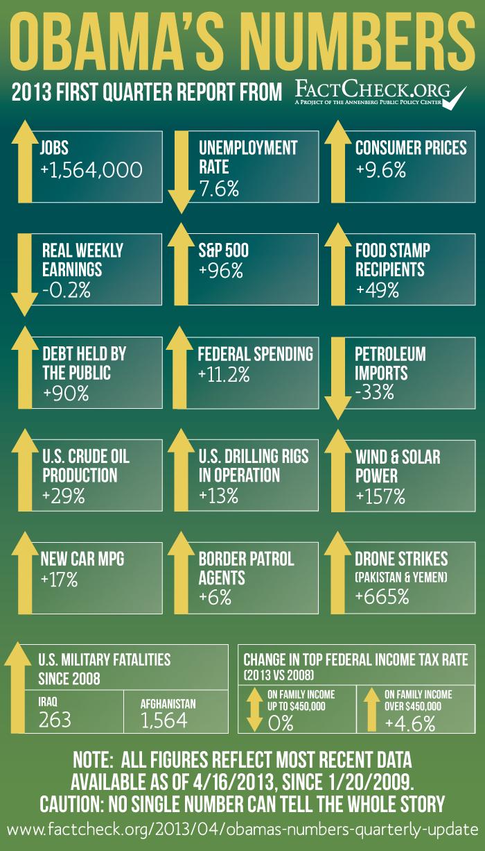Obama Quarterly Report 2013 FQ