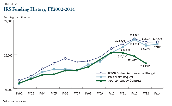 Source: IRS Oversight Board FY2014 IRS Budget Recommendation Special Report, May 2013