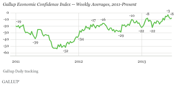gallup-economic-confidence1