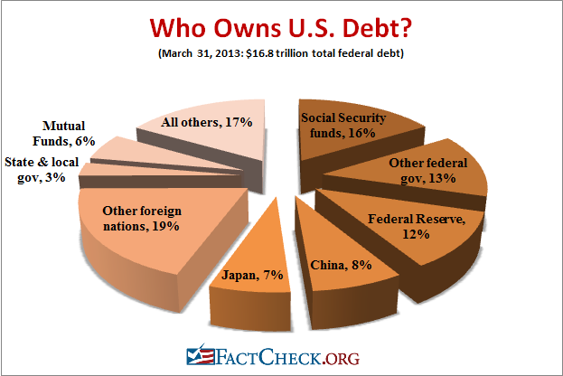 who owns the us national debt essay