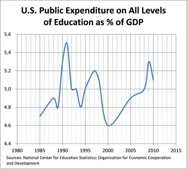 Education spending