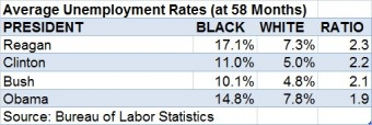 Unemployment average