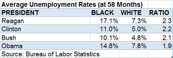 Unemployment average