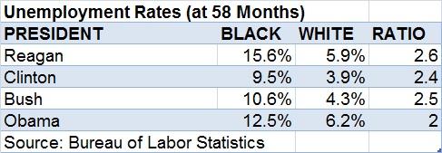 Rand Paul, Obama & Black Unemployment - FactCheck.org