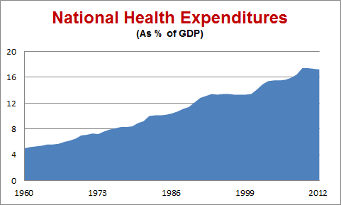 National Health Expenditures 1960 2012