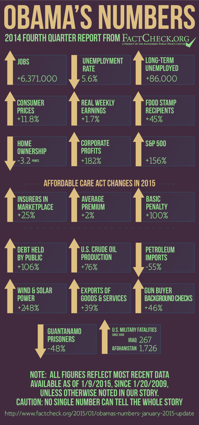 http://www.factcheck.org/UploadedFiles/2015/01/ObamasNumbers-2014-Q4-revised.png