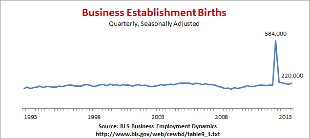 Business Establishment Births