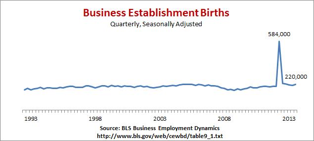 Business Establishment Births