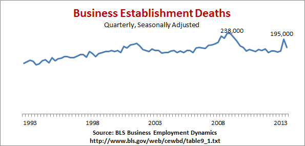 Business deaths