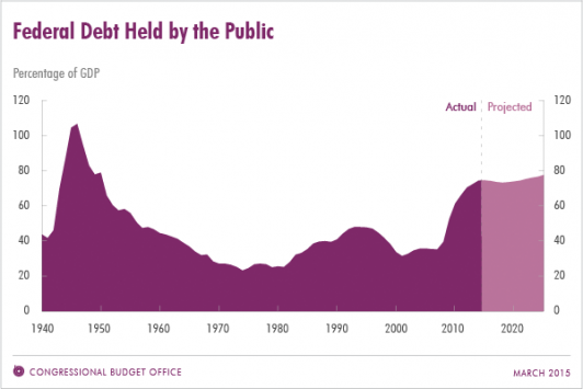 Debt Held by Public