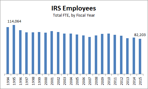 IRS Employees