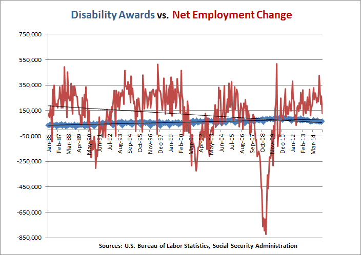 disability_awards_employment_change