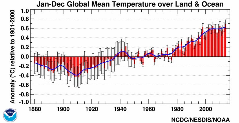 noaa temp trends