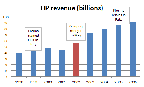 HP revenue growth chart, FactCheck.org