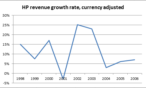 HP revenue growth rate chart, FactCheck.org
