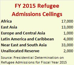 FY15_refugee_caps