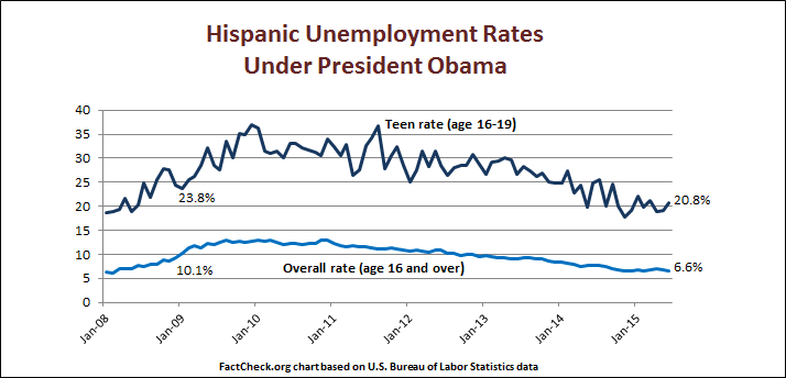 Hispanic_Unemployment_rates