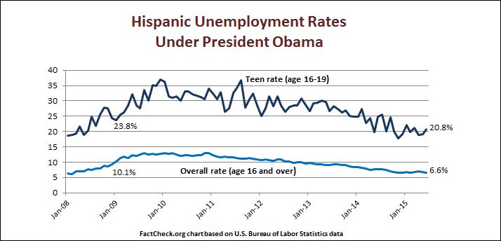 Hispanic_Unemployment_rates