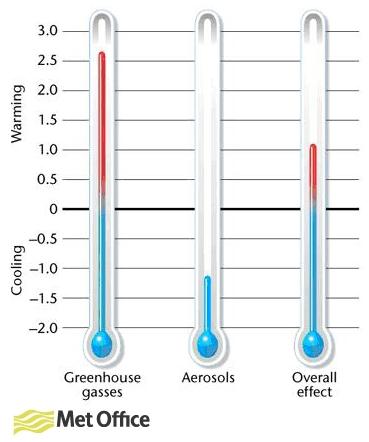 metoffice_aerosols