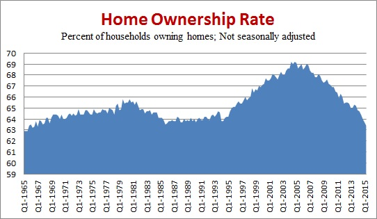 Home Ownership Chart