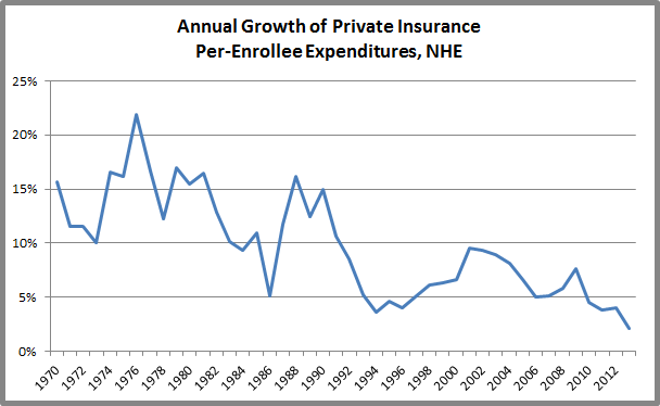 NHE Private Insurance Growth Chart