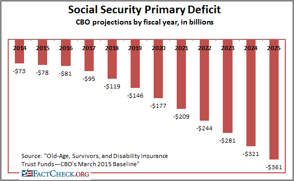 Social Security deficit chart