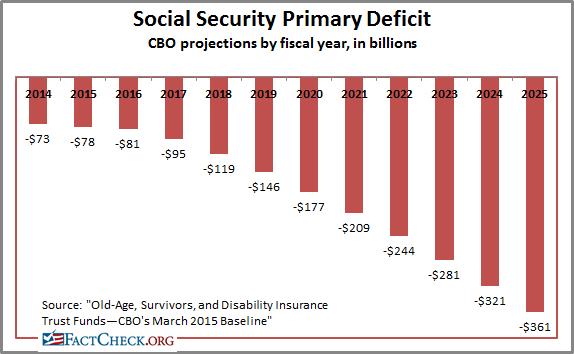 Social Security Baby Names 2015