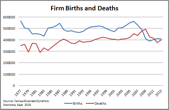 Firms Births and Deaths Chart
