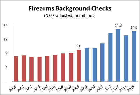 Gun Checks 2015