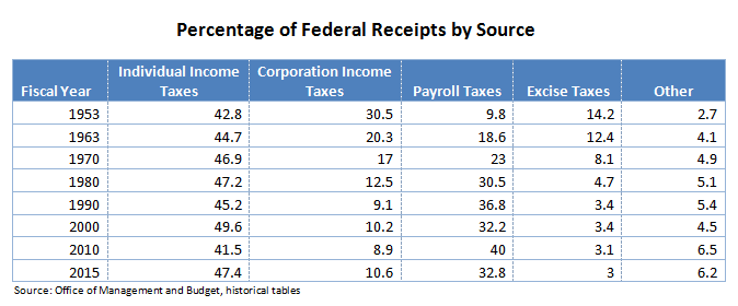 percentage of federal receipts by source chart