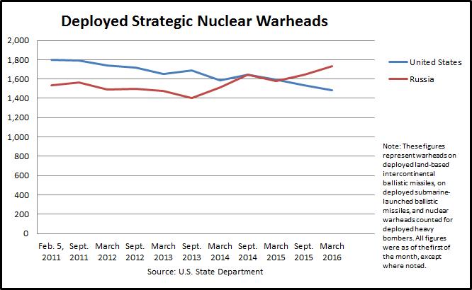nuclear_warheads_chart