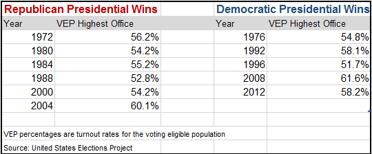 Since 1972 The Highest Turnout Was 616 Percent In 2008 When Democrat Barack Obama Won Lowest However Also For A Democratic President