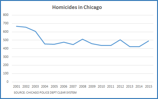 Homicides in Chicago