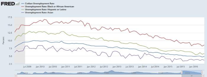 Minority_unemployment_rates
