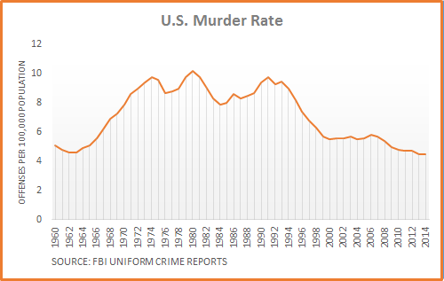 Rate Chart | Dueling Claims On Crime Trend Factcheck Org