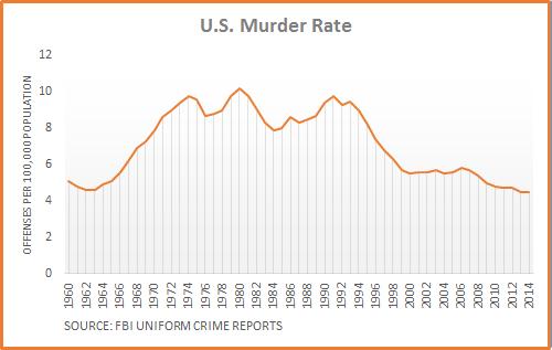 Murder Rate Chart