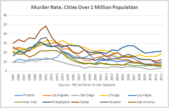 Murder Rate in Major Cities Chart