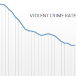 Violent Crime Rate Chart thumb