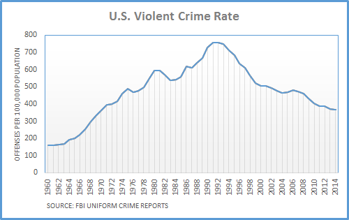 Dueling Claims On Crime Trend FactCheckorg - Us violent crime map