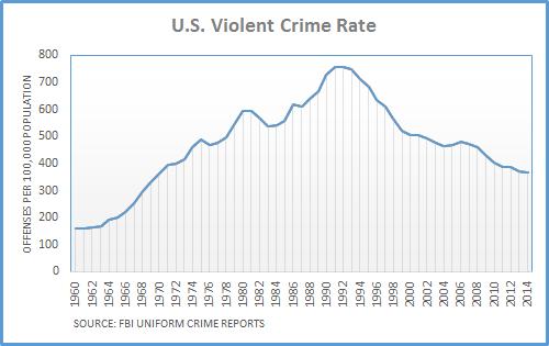 Violent Crime Rate Chart
