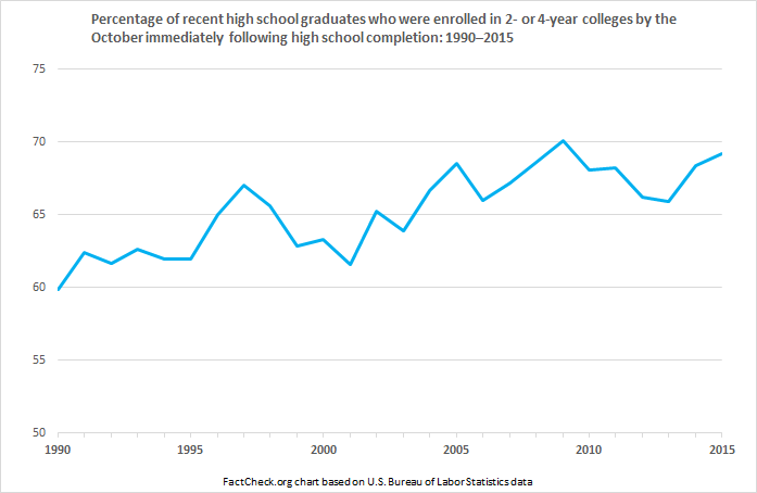 immdediate_college_enrollment_rate